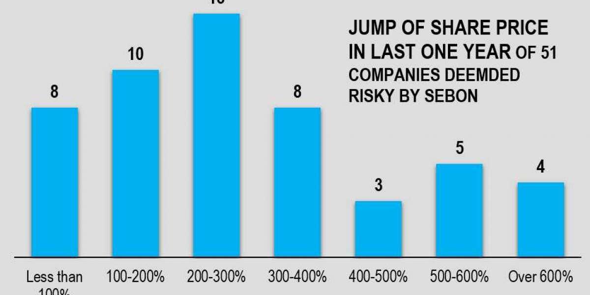 SEBON's Red Flag on 51 Companies: Estimating 30-Day Downside Risk Using Monte-Carlo Simulation VAR